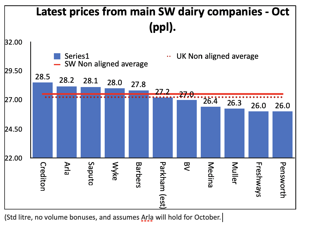 Latest prices from main SW dairy companies